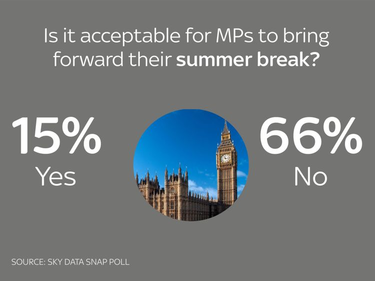 MPs should not bring forward their summer break, most people say
