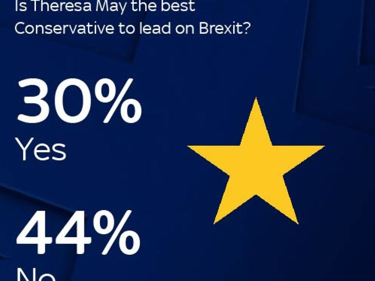 The British public are losing faith in May
