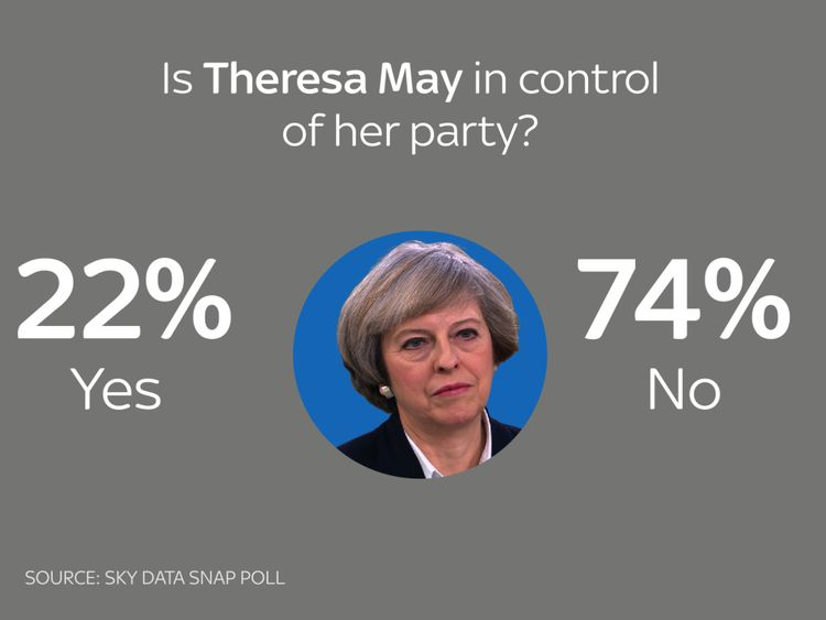 Theresa May is not in control of her party, most people say