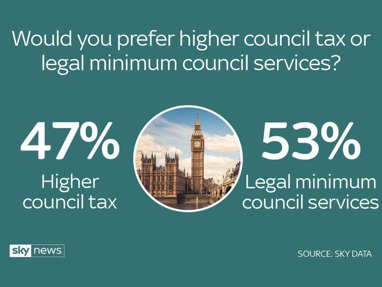 Sky data poll council tax