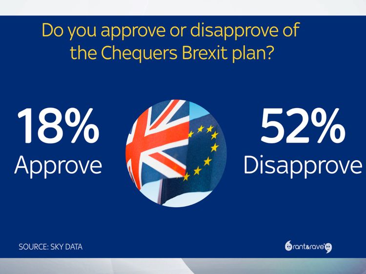 Most Britons disapprove of the Chequers Brexit plan